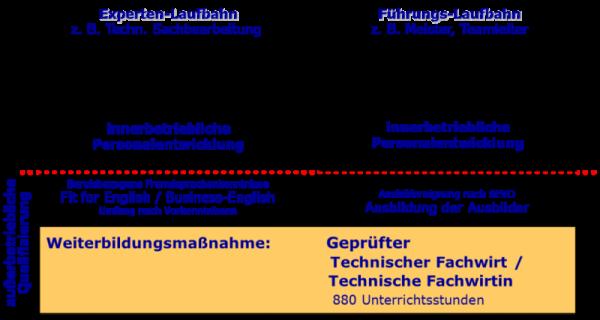 Grafik_Entwicklungsperspektive